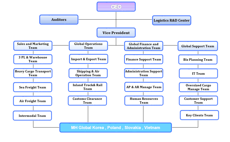 Organization Chart sample 15.9461