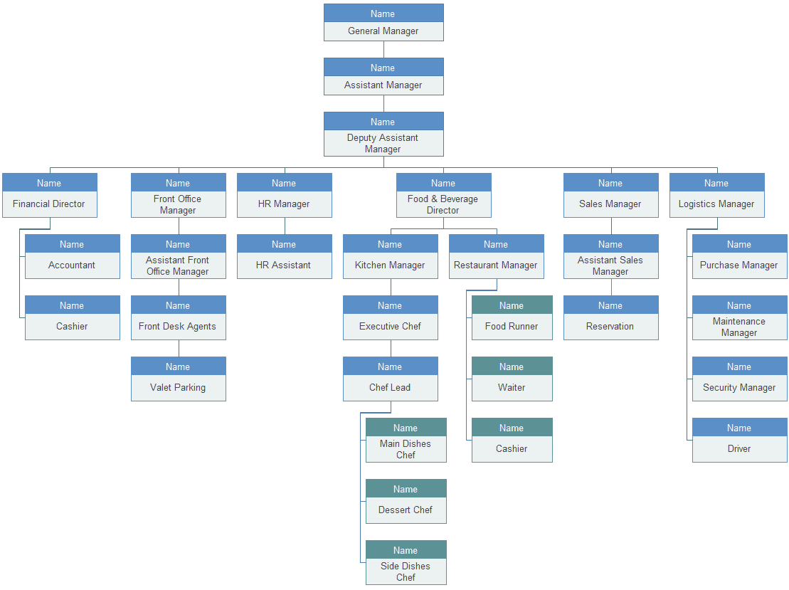 Organization Chart sample 17.641
