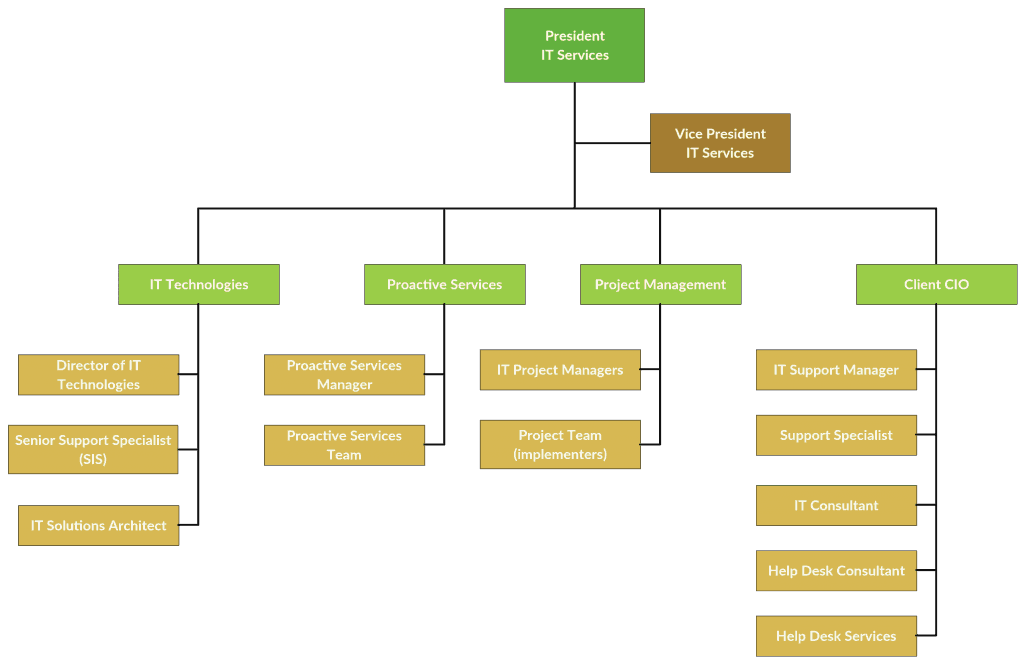 Organization Chart sample 26.941