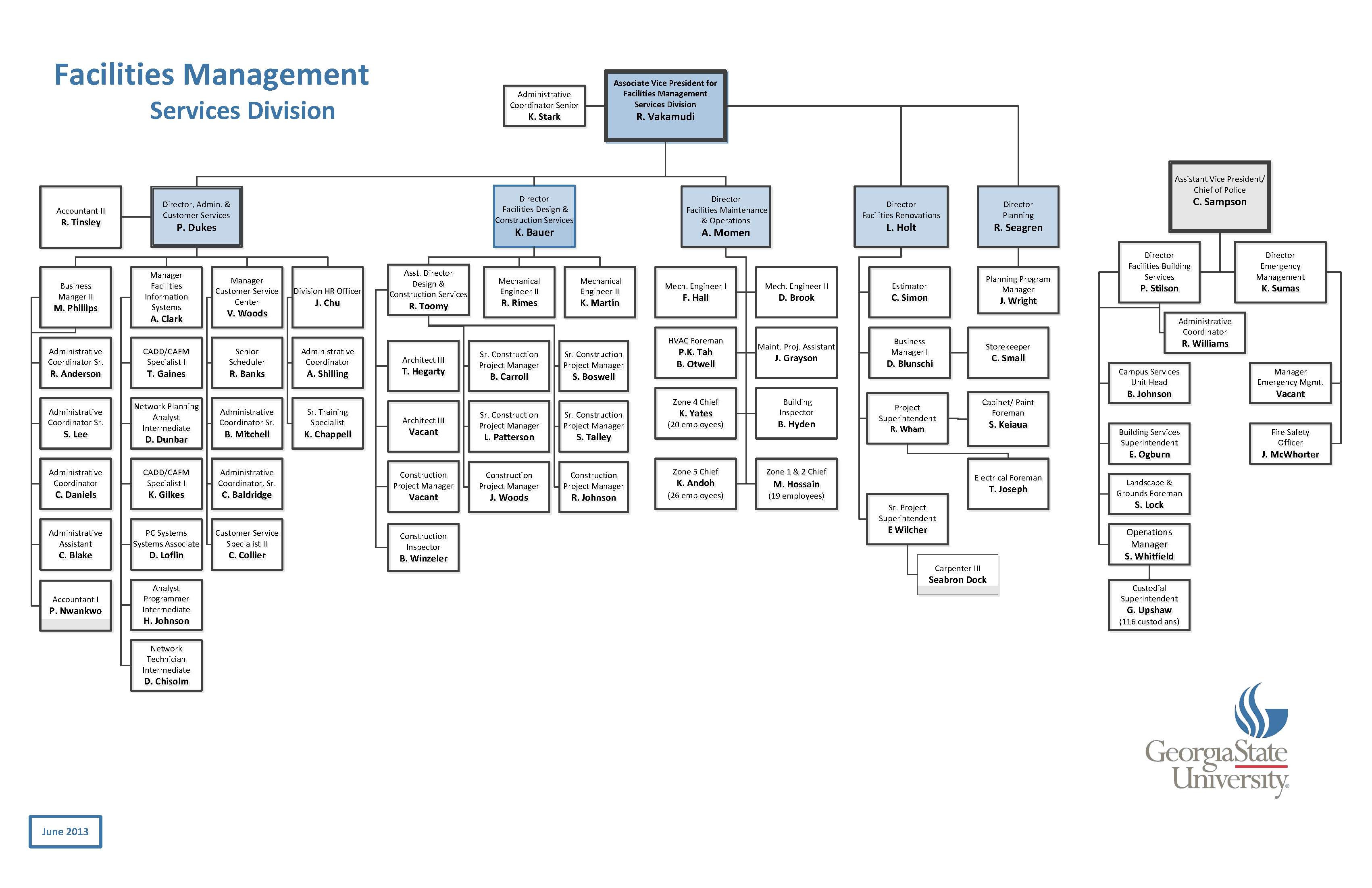 Organization Chart sample 7941
