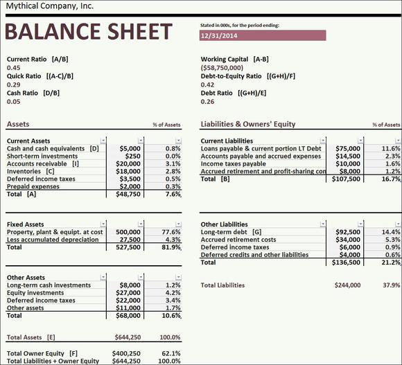 balance sheet analysis project report Analysis, common size balance sheet analysis, trend analysis and ratio analysis had been taken up for the study with iifl ltd as the project competition bikes, inc (cbi) financial analysis report  business on a yearly basis by reviewing vertical analysis data, a person can see financial.