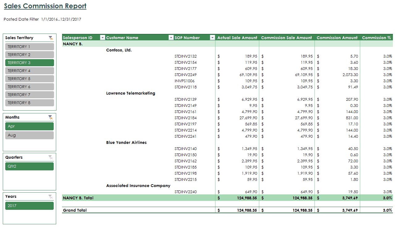sales report sample 13.941