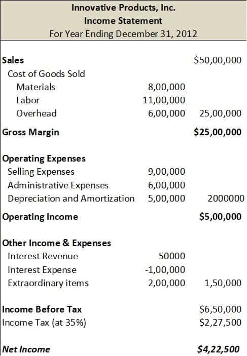 Income Statement sample 120.9941