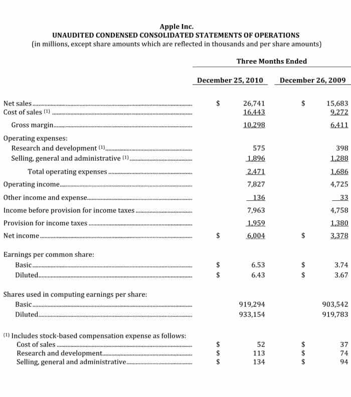 Income Statement sample 19641