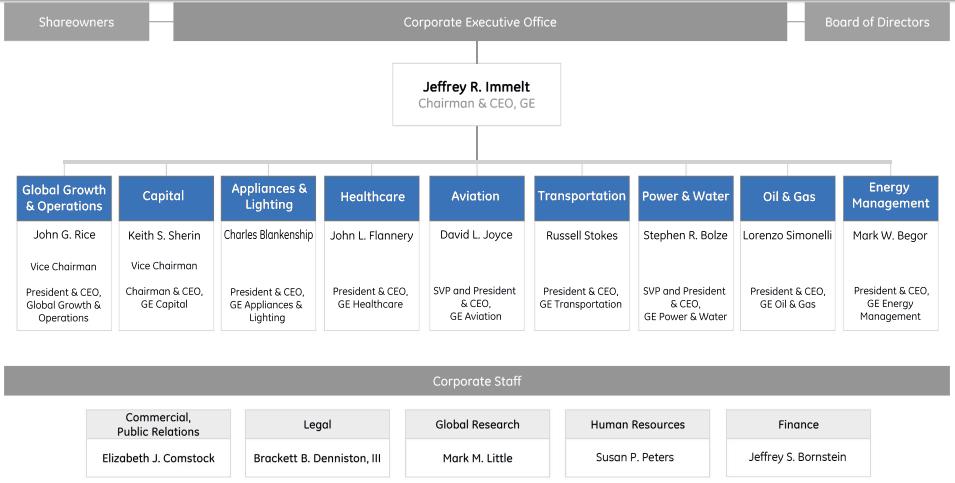 Organization Chart Templates 10.64