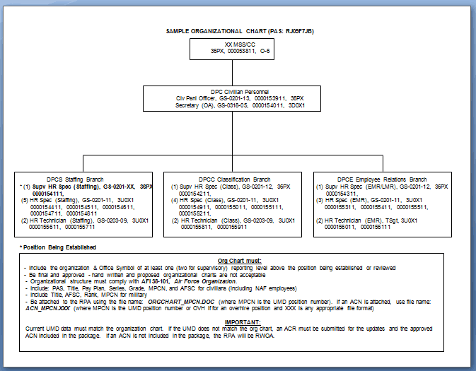 Organization Chart Templates 2649641