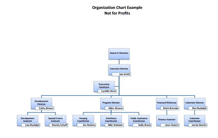 Organization Chart Templates 694