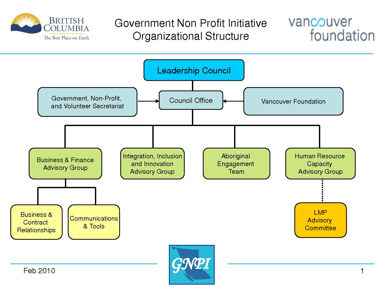 Organization Chart sample 11.94