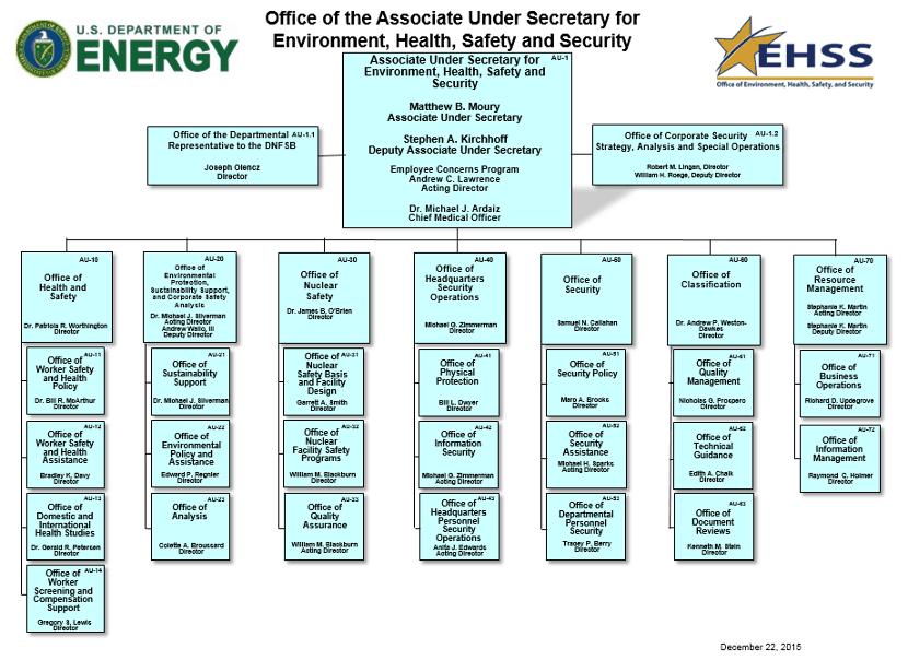 Organization Chart sample 14.4
