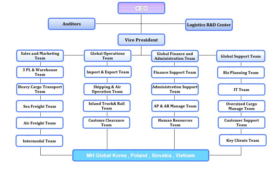 Organization Chart sample 15.9461