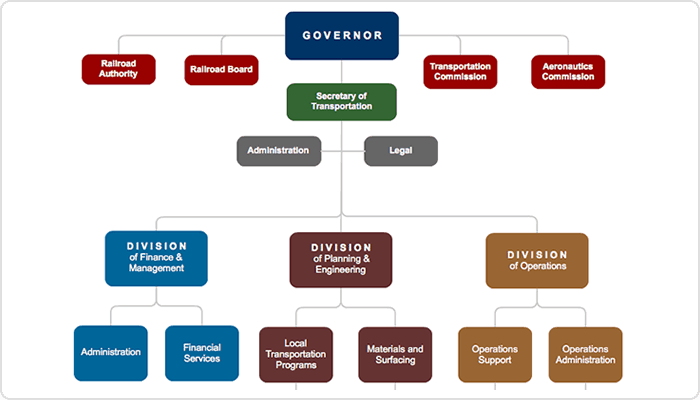 Organization Chart sample 164
