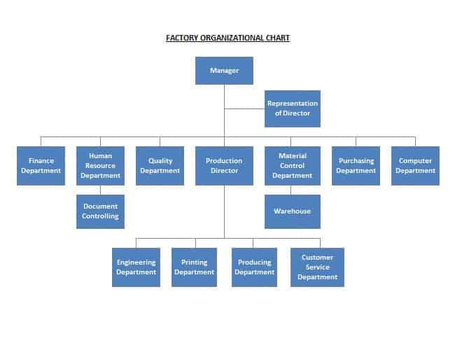 Organization Chart sample 18.94
