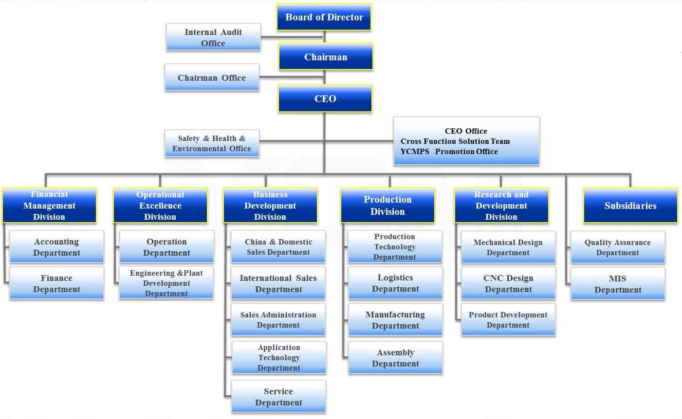 Organization Chart sample 19.945