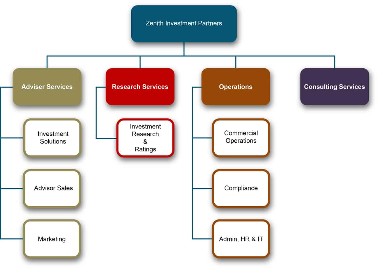 Organization Chart sample 20.4641