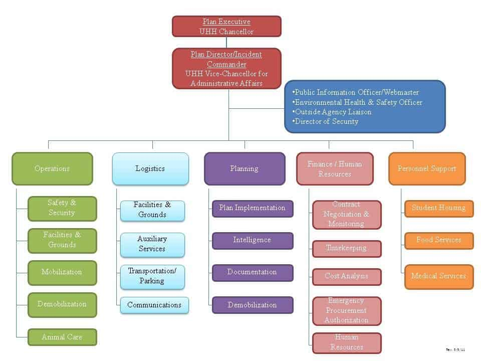 Organization Chart sample 21.4164