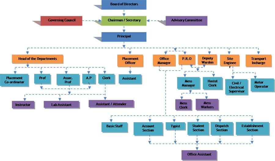 Organization Chart sample 23.944