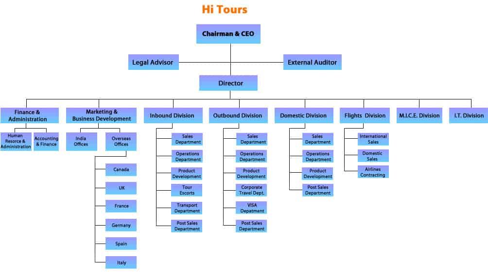 Organization Chart sample 29641