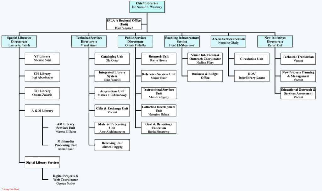 Organization Chart sample 6941