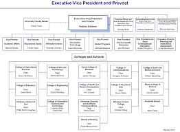 Organization Chart sample 9941