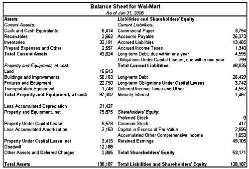 balance sheet sample 49741